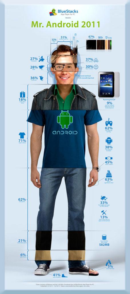 utente medio androdi
