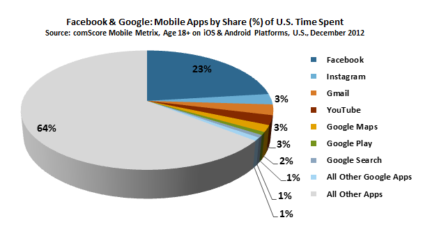 facebook mobile time 23%