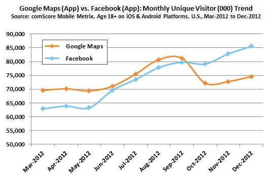 google maps e facebook mobile