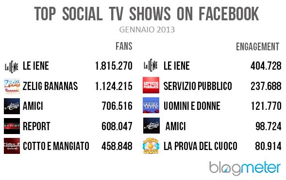 social tv facebook twitter le iene trasmissioni social
