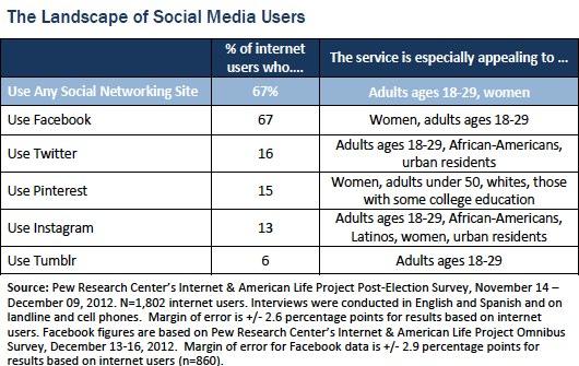 statistiche social network social media  2012