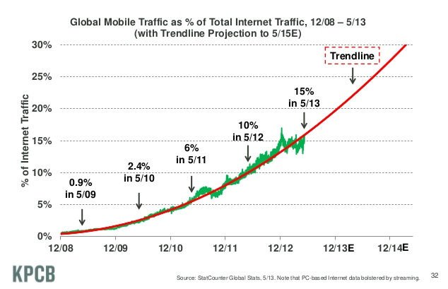 crescita mobile