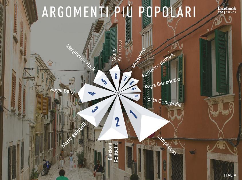 argomenti più discussi in italia su facebook