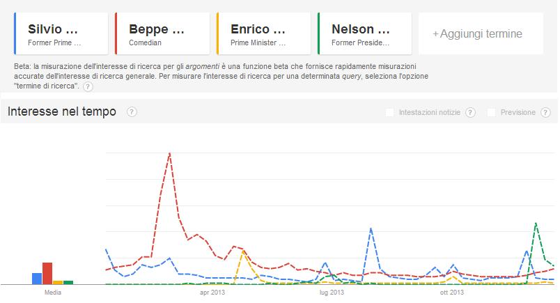 berlusconi letta grillo a confronto su google